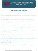 Health Insurance Reform Implementation Timeline